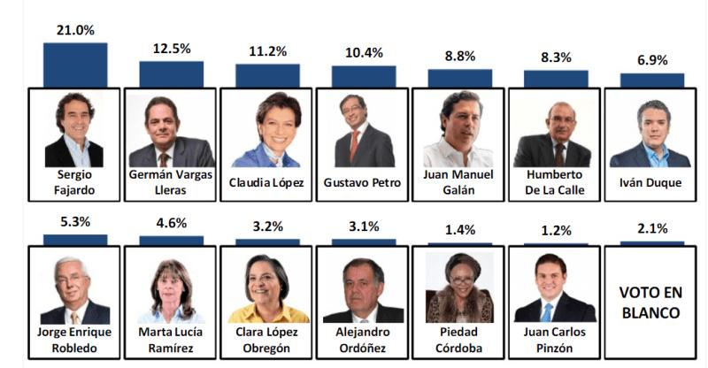 Encuesta revela quien ganaría las elecciones presidenciales en Colombia