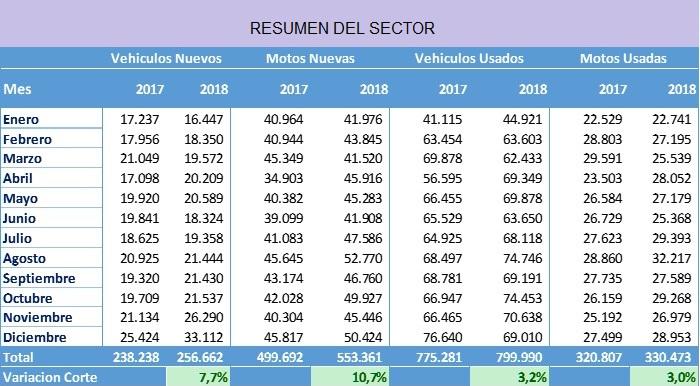 Así se movió el sector automotriz en 2018 | LANACION COM CO