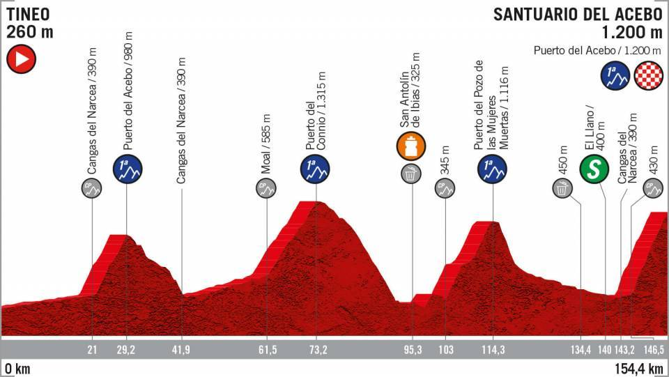 La Vuelta: Philippe Gilbert se llevó la victoria de la etapa 12