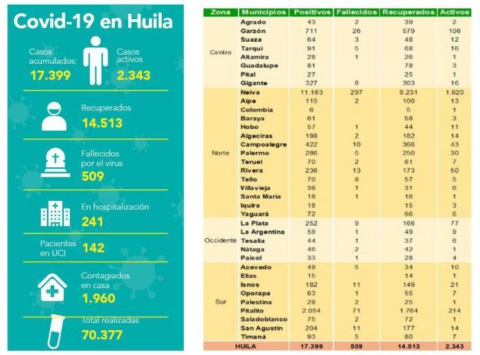 Covid-19 en el Huila: 269 nuevos contagios y 7 fallecidos más 8 19 octubre, 2020