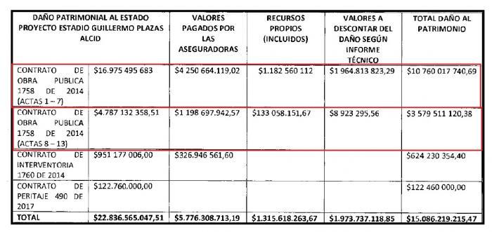 Contraloría adicionó imputación por anomalías en el Estadio de Neiva 11 14 enero, 2021