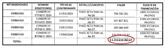 Contraloría adicionó imputación por anomalías en el Estadio de Neiva 13 14 enero, 2021