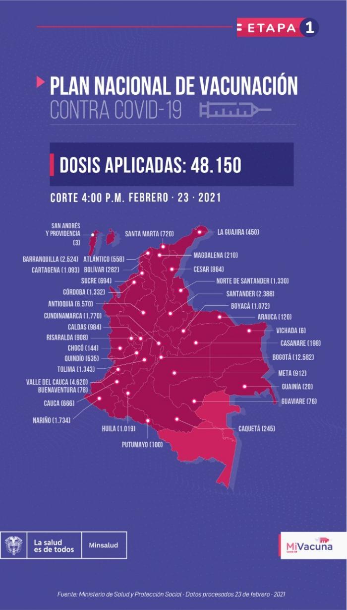 Huila completó 49.360 contagiados de COVID-19 y 1707 fallecidos 10 23 febrero, 2021
