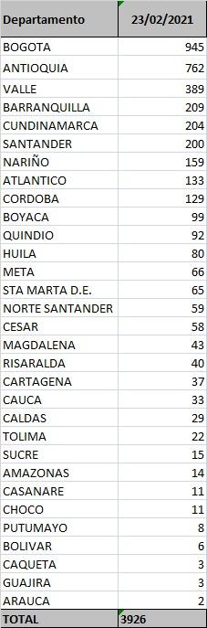 Huila completó 49.360 contagiados de COVID-19 y 1707 fallecidos 9 23 febrero, 2021