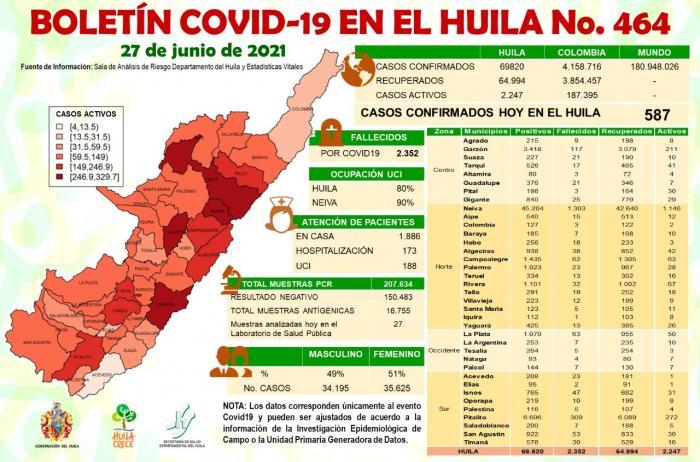 Huila registró 587 casos nuevos de contagios COVID-19 8 28 junio, 2021