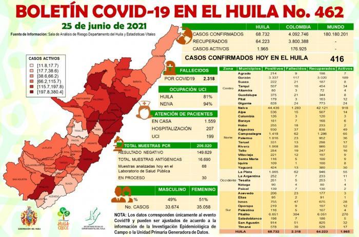 Ocupación camas UCI en el 94% en Neiva 7 26 junio, 2021