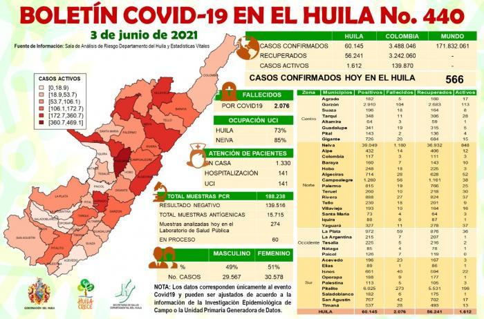 Huila registró 566 casos de COVID-19 7 4 junio, 2021