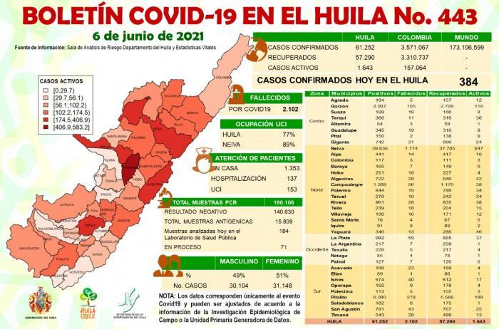 Neiva con el 89% de ocupación de camas de Unidad de Cuidados Intensivos 1 7 junio, 2021