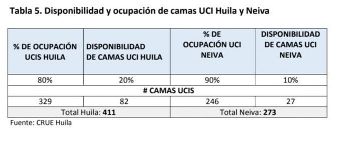 Huila registró 587 casos nuevos de contagios COVID-19 7 28 junio, 2021