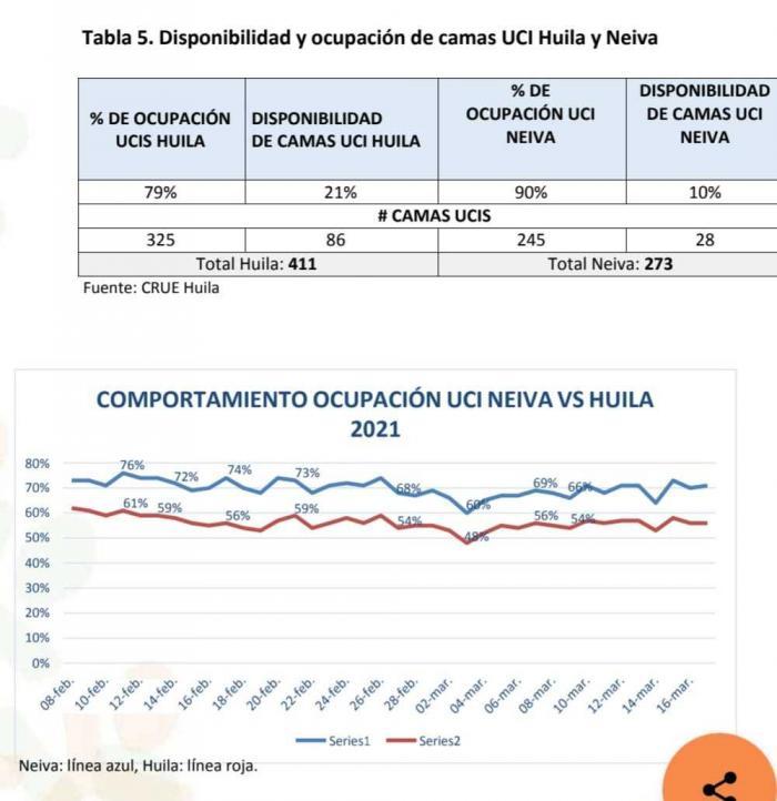 En Campoalegre y Garzón comenzó la vacunación masiva 7 21 junio, 2021