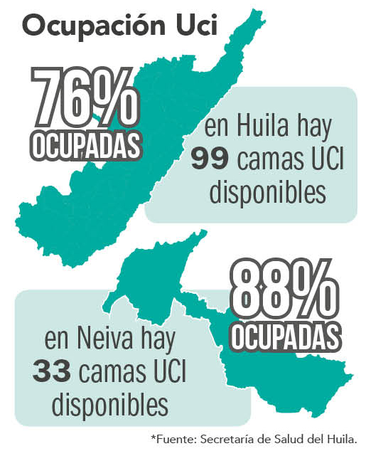 En Huila, casos de COVID-19 aumentaron un 100% 7 6 junio, 2021