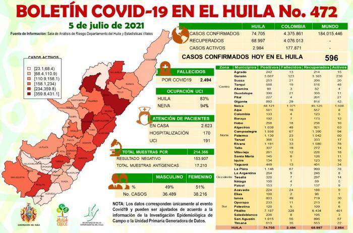 Huila registró 21 muertos por COVID-19 7 6 julio, 2021