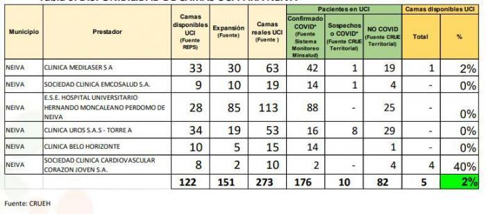 Ocupación camas UCI en Neiva en el 98% 7 15 julio, 2021