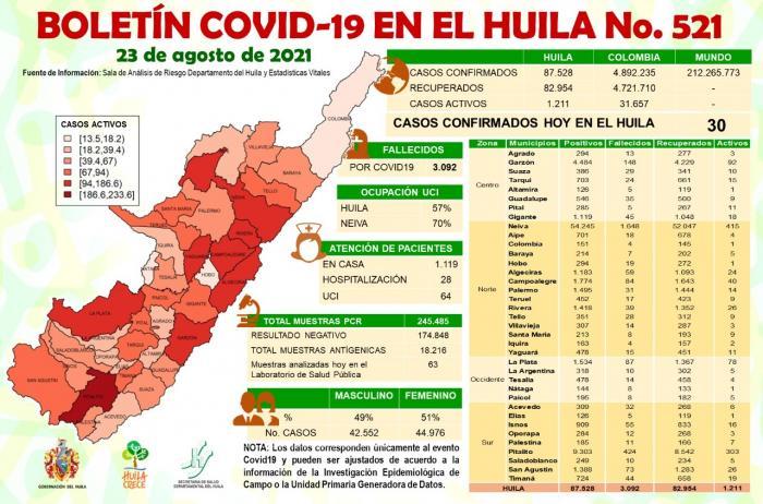 En Huila 1.211 contagios permanecen activos 8 24 agosto, 2021