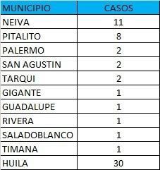 En Huila 1.211 contagios permanecen activos 7 24 agosto, 2021