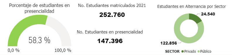 105.364 estudiantes huilenses no han retornado a las aulas 11 12 septiembre, 2021